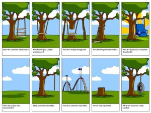 software_analysis_design